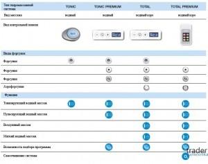 Типа панелей управления для гидромассажных систем Roca