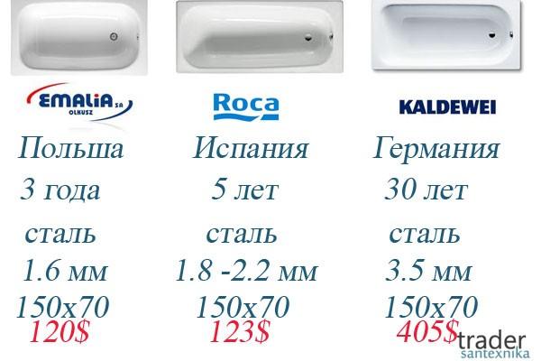 Стальные ванны конкуренты: Emalia, Roca и Kaldewei, сделано в Европе!