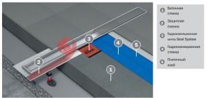 Гидроизоляционная лента Seal System