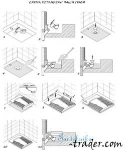 Общая схема установки (монтажа) чаши Генуя: