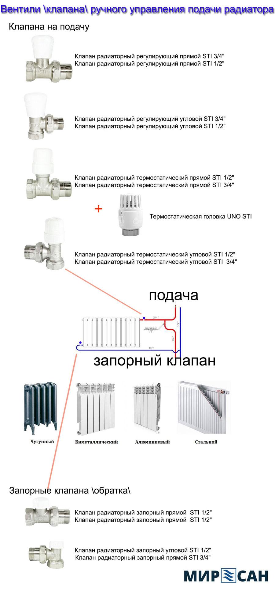 Клапана (вентили) радиаторные ручные, варианты и виды